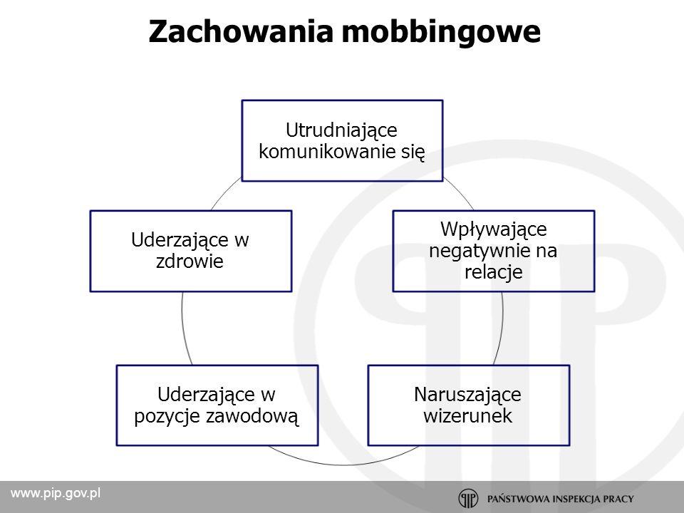 www.pip.gov.pl Przeciwdziałanie stresowi zarządzanie stresem w organizacji Ewaluacja Diagnoza Wybór stresorów Działanie: eliminacja Kampania informacyjna