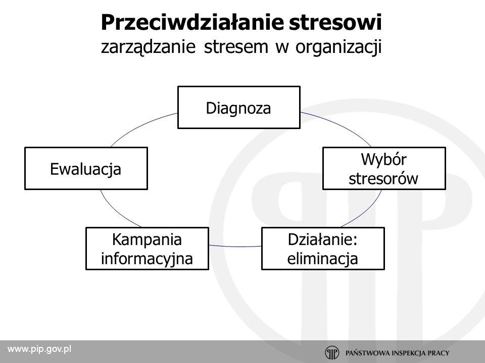 www.pip.gov.pl Nieprzyjemne warunki pracy Psychiczne obciążenie związane ze złożonością pracy Pośpiech Kontakt z człowiekiem (wysiłek fizyczny) Niepewność zw.