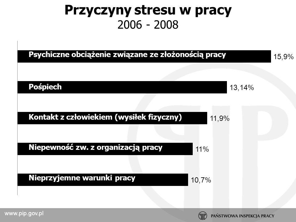 www.pip.gov.pl Stres Źródło – warunki psychospołeczne Nieprzyjemne warunki pracy Psychiczne obciążenie związane ze złożonością pracy Pośpiech Kontakt z drugim człowiekiem Rywalizacja Konflikt Zagrożenia Uciążliwości Odpowiedzialność Przyczyny stresu w pracy 2006 - 2008