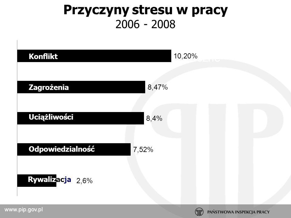 www.pip.gov.pl Stan psychofizyczny a wypadki 2006 - 2008