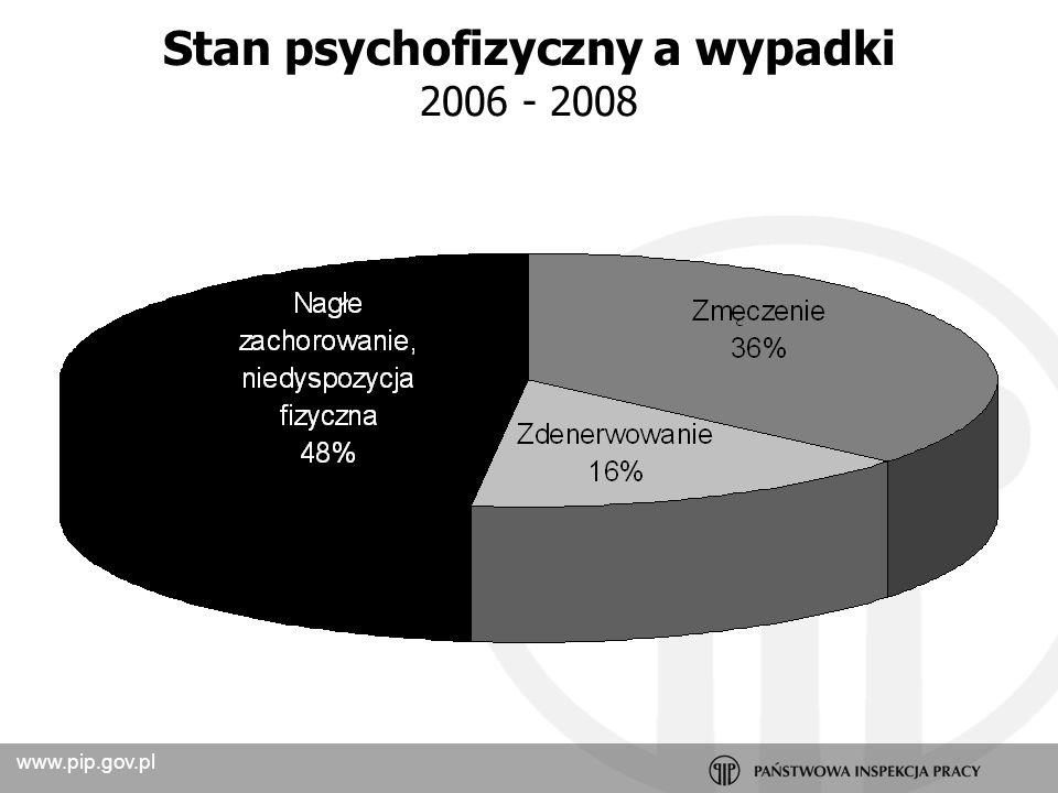 www.pip.gov.pl Program prewencyjny PIP wnioski na 60% stanowisk pracy występują niekorzystne psychospołeczne warunki pracy tempo i ilość pracy jest coraz wyższa treść pracy jest coraz trudniejsza relacje interpersonalne są zbyt obciążające sposób zarządzania i organizacji pracy często prowadzi do błędów i konfliktów