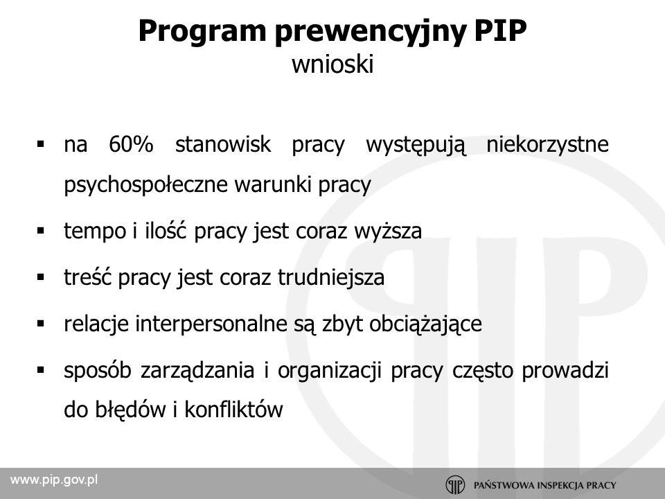www.pip.gov.pl Program prewencyjny PIP wnioski – niezbędne działania zmniejszanie obciążenia psychicznego pracowników i kadry kierowniczej zwiększanie umiejętności kadry kierowniczej zwiększanie umiejętności pracowników inwestycje finansowe