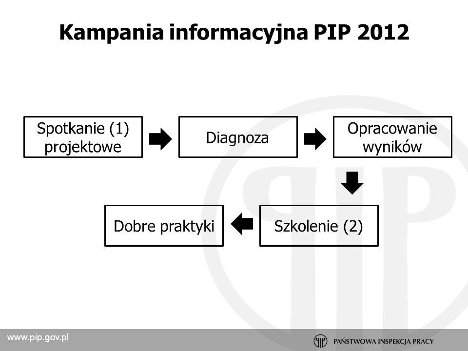 www.pip.gov.pl Kwestionariusz do badania stresu w pracy 24 objawy stresu 12 stresorów (źródeł stresu) 24 pytania 10 – 15 minut anonimowość Kampania informacyjna PIP 2012