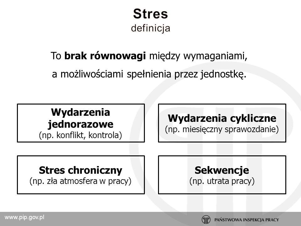 www.pip.gov.pl Niedociążenie jakościowe Brak kontroli nad pracą Niejasność roli Konflikt roli Brak wsparcia Fizyczne warunki pracy Przeciążenie ilościowe STRES Przeciążenie jakościowe