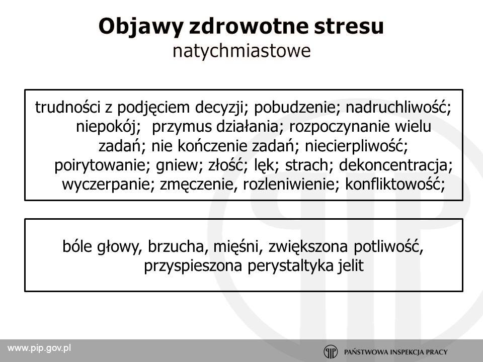 www.pip.gov.pl bóle mięśni karku, barków, okolicy krzyżowo - lędźwiowej kręgosłupa; nadciśnienie tętnicze; udar mózgu choroba wieńcowa; zawał mięśnia sercowego; owrzodzenie układu pokarmowego; zespół nadwrażliwego jelita; choroby infekcyjne; zwiększone ryzyko choroby nowotworowej Depresja; nerwica; uzależnienia