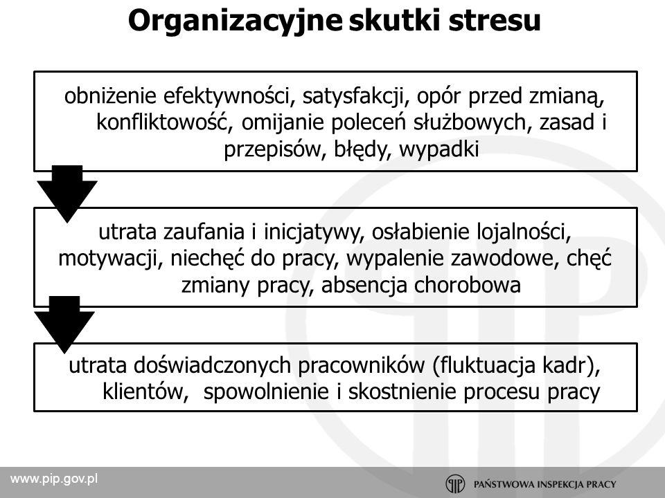 www.pip.gov.pl Stres w pracy przyczyna wypadku przy pracy Zawał mięśnia sercowego przyczyna zdarzenia – zewnętrzna/wewnętrzna źródło stresu (związek z wykonywaną pracą) 1.Stanowiska nie - kierownicze 2.Stanowiska kierownicze