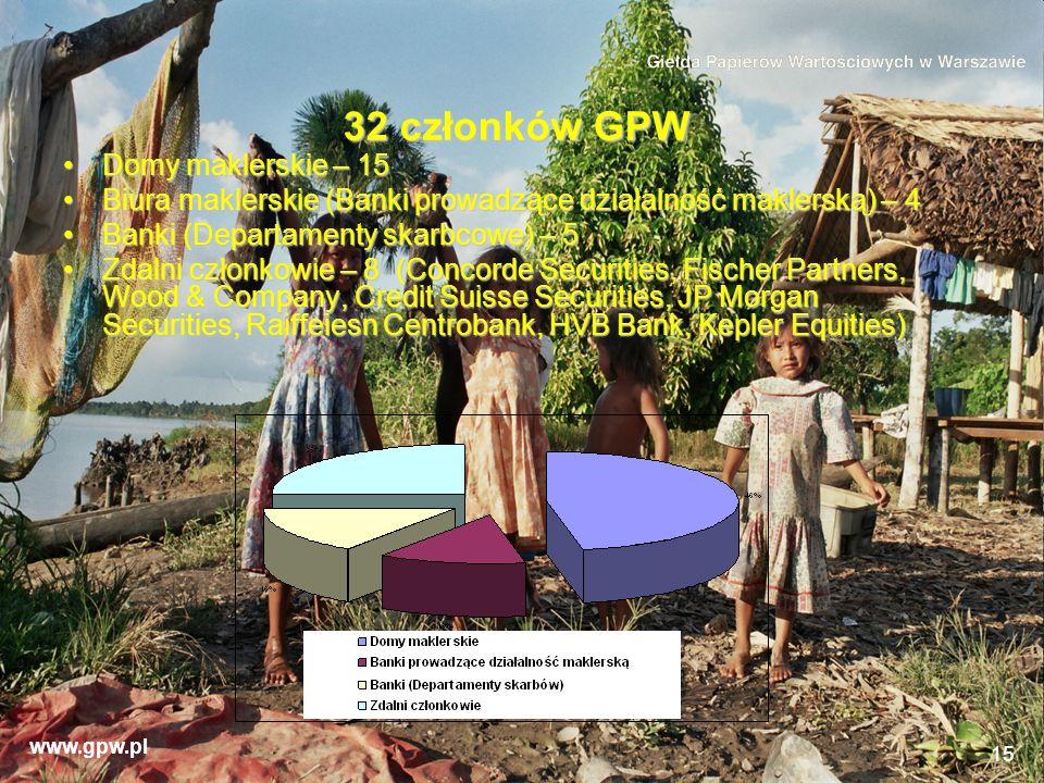 www.gpw.pl 15 32 członków GPW Domy maklerskie – 15Domy maklerskie – 15 Biura maklerskie (Banki prowadzące działalność maklerską) – 4Biura maklerskie (