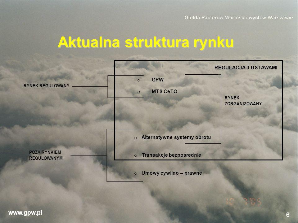 www.gpw.pl 6 Aktualna struktura rynku REGULACJA 3 USTAWAMI o GPW o MTS CeTO o Alternatywne systemy obrotu o Transakcje bezpośrednie o Umowy cywilno –
