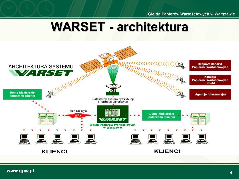 www.gpw.pl 19 GPW – wyzwania (3) Dynamiczny rozwój rynku opcji