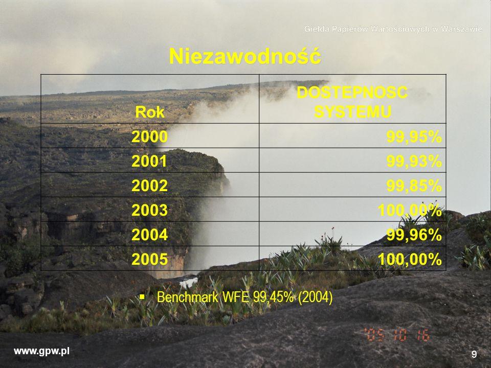 www.gpw.pl 9 Niezawodność Rok DOSTEPNOSC SYSTEMU 200099,95% 200199,93% 200299,85% 2003100,00% 200499,96% 2005100,00% Benchmark WFE 99,45% (2004)