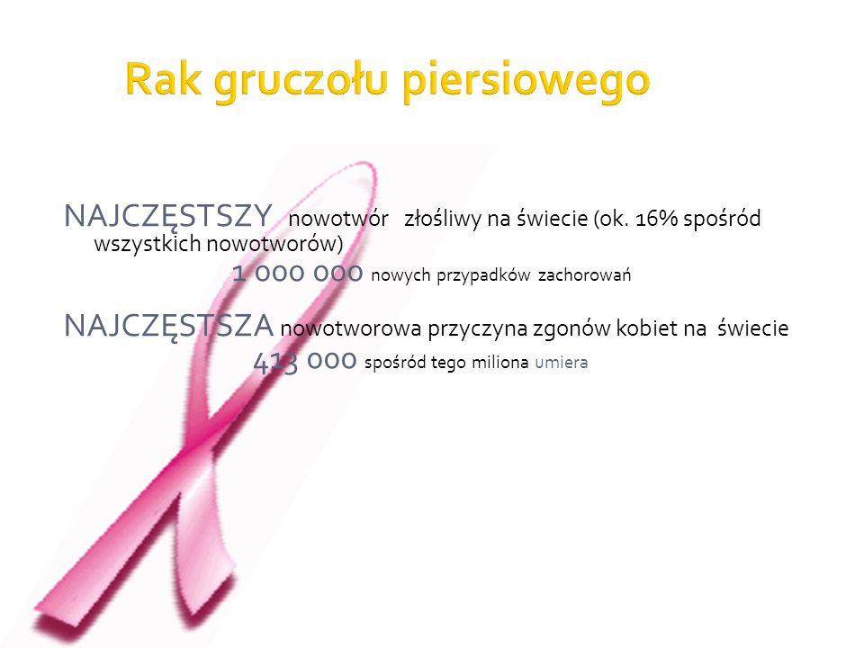 NAJCZĘSTSZY nowotwór złośliwy na świecie (ok. 16% spośród wszystkich nowotworów) 1 000 000 nowych przypadków zachorowań NAJCZĘSTSZA nowotworowa przycz