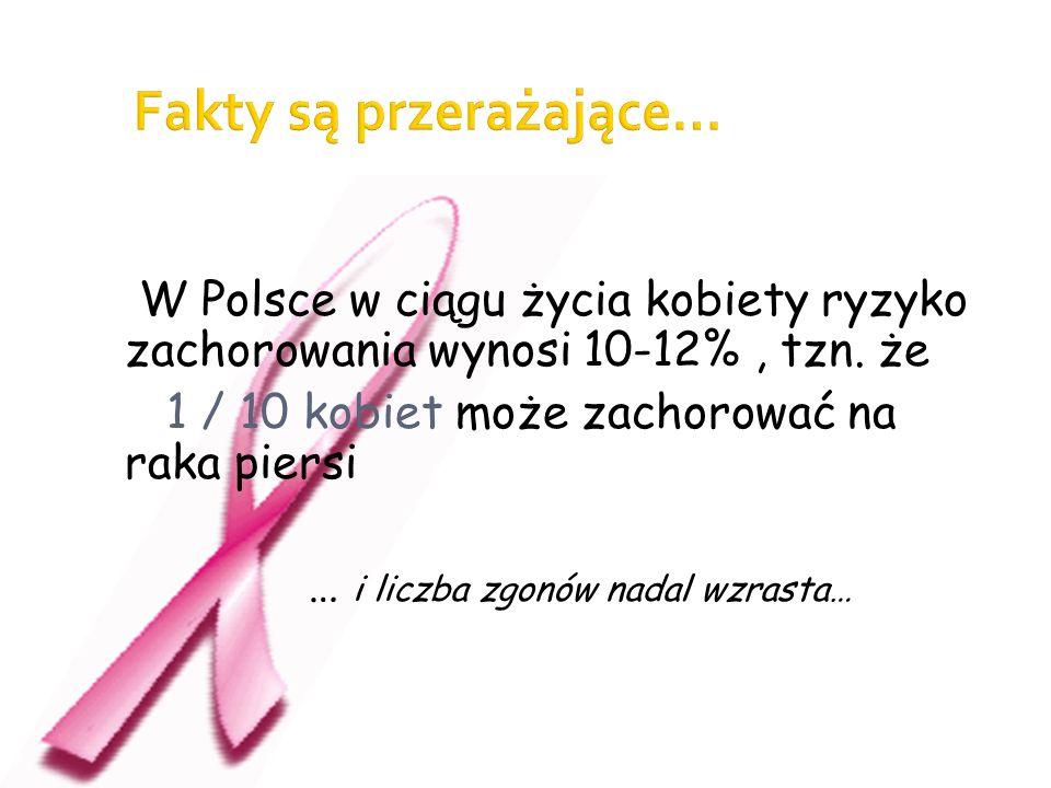 W Polsce w ciągu życia kobiety ryzyko zachorowania wynosi 10-12%, tzn. że 1 / 10 kobiet może zachorować na raka piersi … i liczba zgonów nadal wzrasta