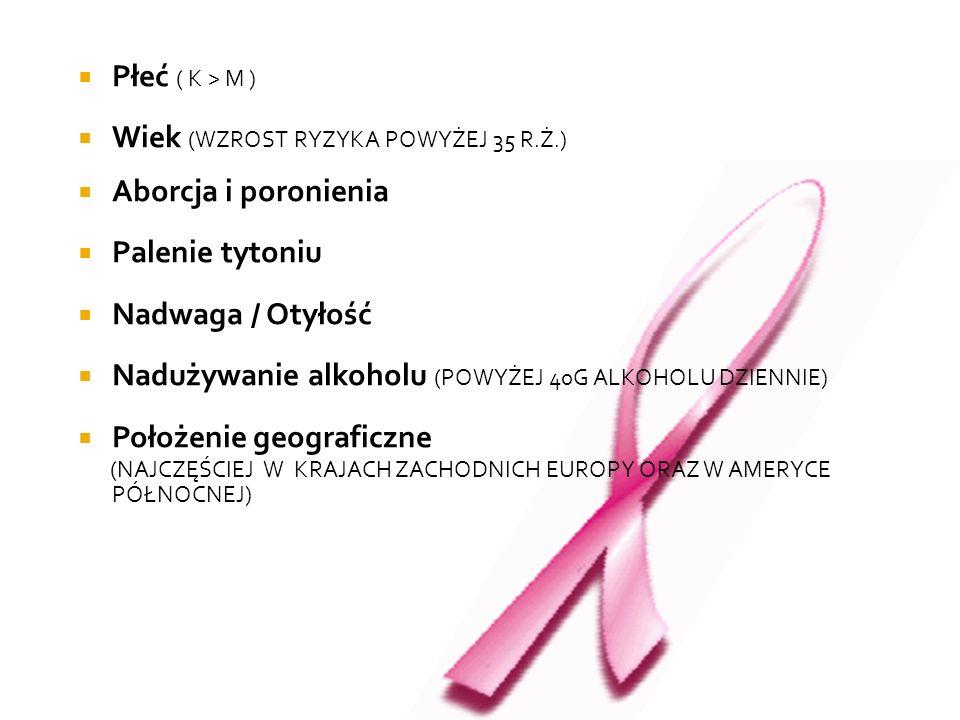 Płeć ( K > M ) Wiek (WZROST RYZYKA POWYŻEJ 35 R.Ż.) Aborcja i poronienia Palenie tytoniu Nadwaga / Otyłość Nadużywanie alkoholu (POWYŻEJ 40G ALKOHOLU