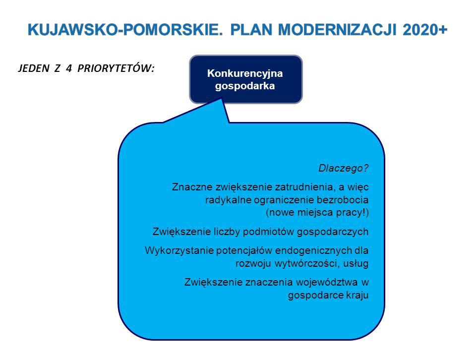 Konkurencyjna gospodarka JEDEN Z 4 PRIORYTETÓW: Dlaczego? Znaczne zwiększenie zatrudnienia, a więc radykalne ograniczenie bezrobocia (nowe miejsca pra