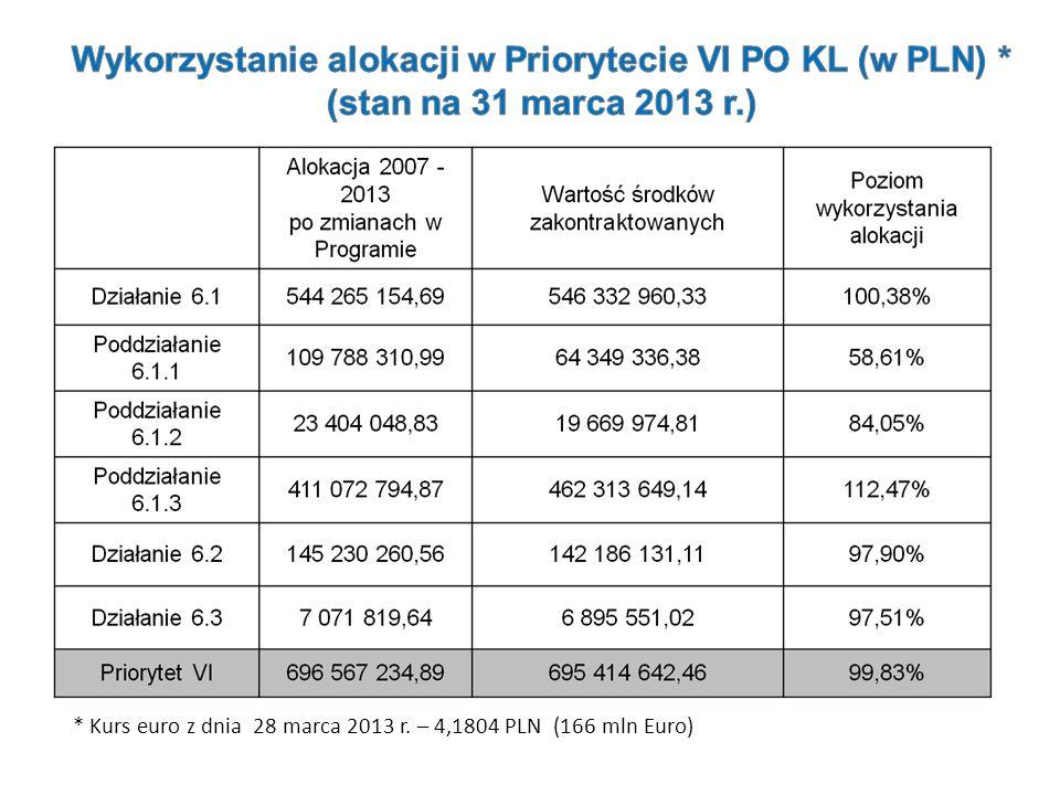 * Kurs euro z dnia 28 marca 2013 r. – 4,1804 PLN (166 mln Euro)