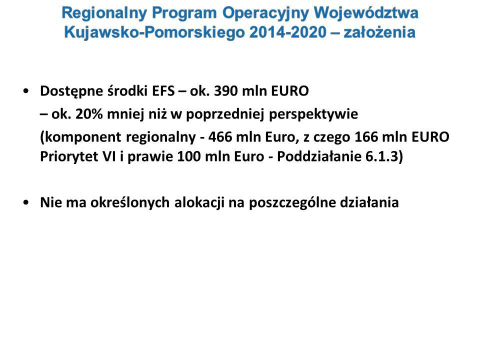 Dostępne środki EFS – ok. 390 mln EURO – ok. 20% mniej niż w poprzedniej perspektywie (komponent regionalny - 466 mln Euro, z czego 166 mln EURO Prior