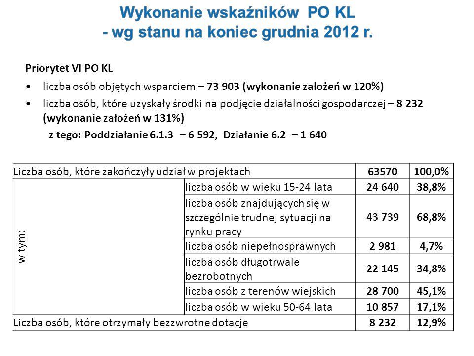 Priorytet VI PO KL liczba osób objętych wsparciem – 73 903 (wykonanie założeń w 120%) liczba osób, które uzyskały środki na podjęcie działalności gosp