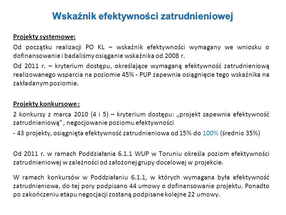 Projekty systemowe: Od początku realizacji PO KL – wskaźnik efektywności wymagany we wniosku o dofinansowanie i badaliśmy osiąganie wskaźnika od 2008