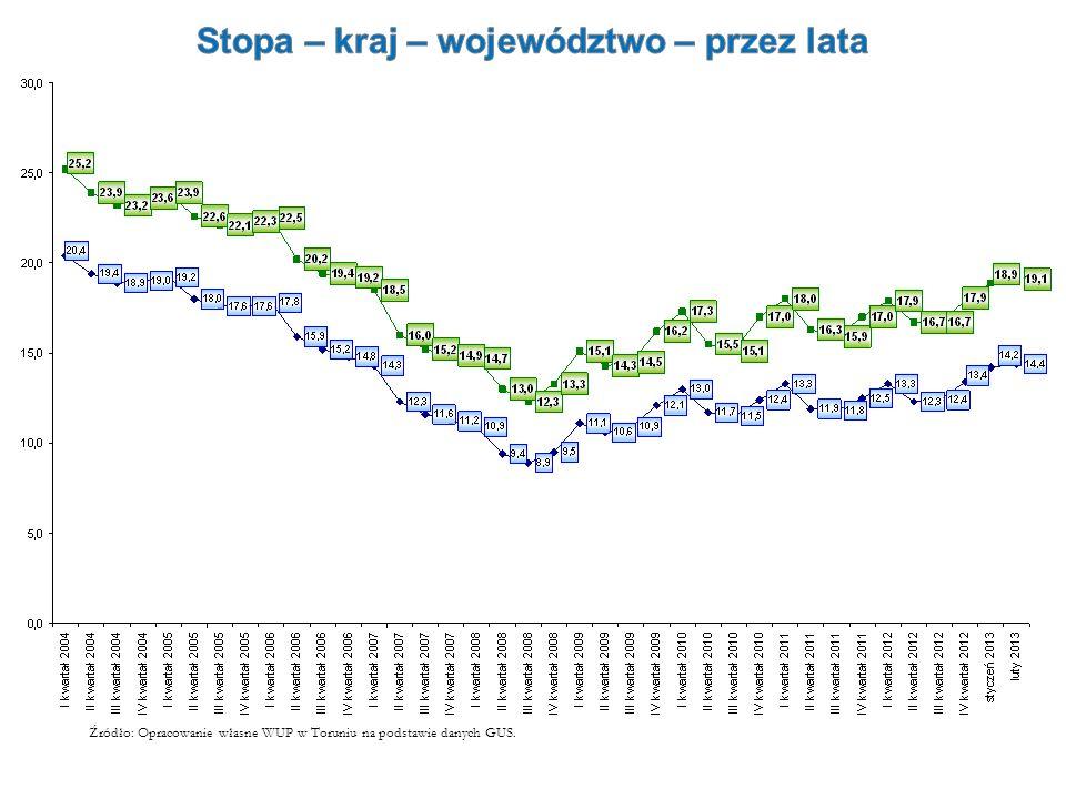 Źródło: Opracowanie własne WUP w Toruniu na podstawie danych GUS.