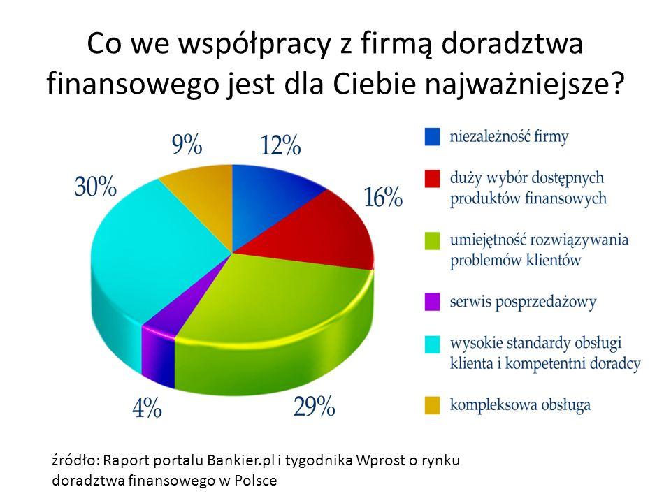 Co we współpracy z firmą doradztwa finansowego jest dla Ciebie najważniejsze? źródło: Raport portalu Bankier.pl i tygodnika Wprost o rynku doradztwa f