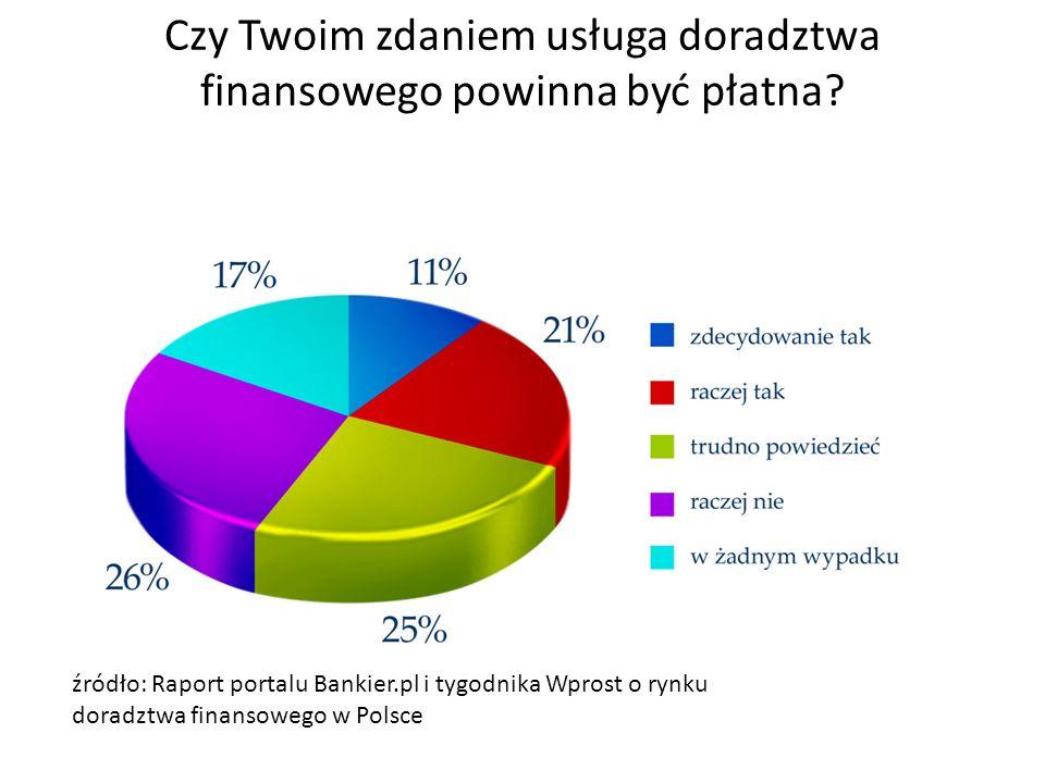 Czy Twoim zdaniem usługa doradztwa finansowego powinna być płatna? źródło: Raport portalu Bankier.pl i tygodnika Wprost o rynku doradztwa finansowego