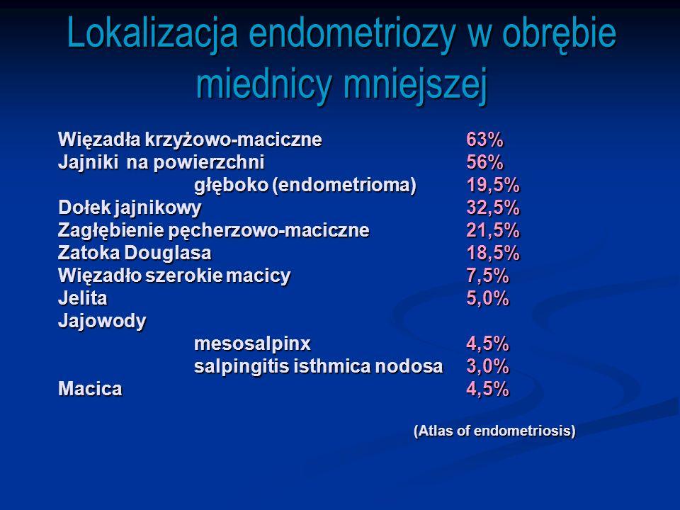 Główne objawy w endometriozie wg Litschgi 1985 - dysmenorrhoe 42,4% - niepłodność 31,0% - bóle przedmiesiączkowe 30,5% - dolegliwości brzuszne 18,0% - dyspareunia 13,8% - krwawienia maciczne 15,8% - bóle podczas oddawania stolca i moczu 5,8% - liczne dolegliwości 10,2% - bez dolegliwości bólowych 24,2