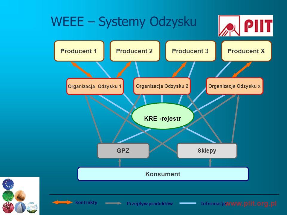 www.piit.org.pl WEEE – Systemy Odzysku InformacjePrzepływ produktów kontrakty Producent 1Producent 2Producent 3Producent X Organizacja Odzysku 1 Organ