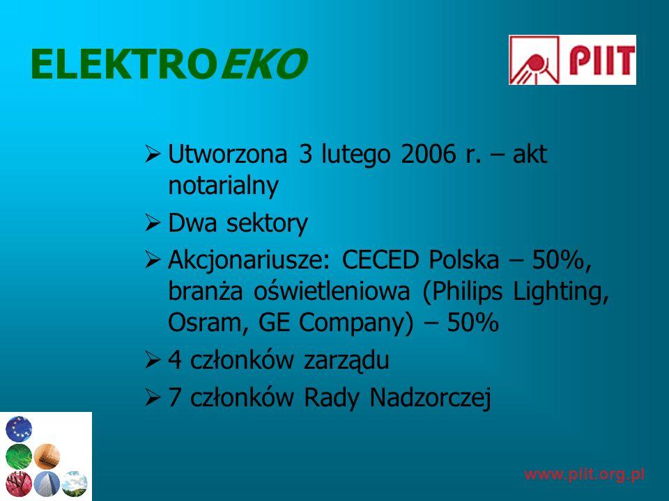 www.piit.org.pl ELEKTROEKO Utworzona 3 lutego 2006 r. – akt notarialny Dwa sektory Akcjonariusze: CECED Polska – 50%, branża oświetleniowa (Philips Li