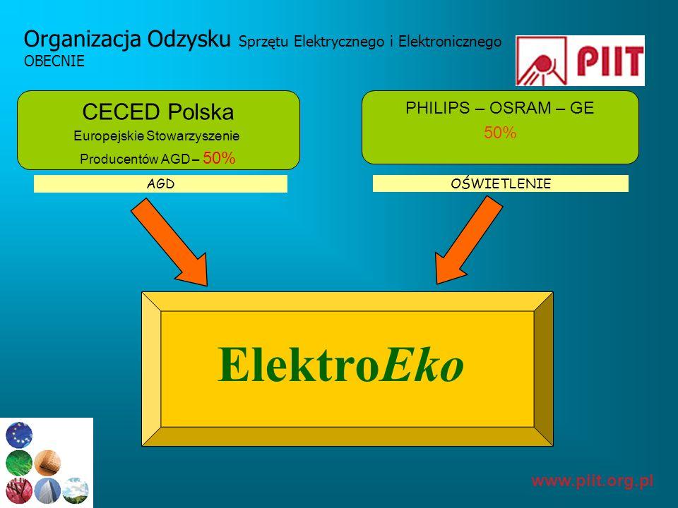 www.piit.org.pl Organizacja Odzysku Sprzętu Elektrycznego i Elektronicznego OBECNIE ElektroEko CECED Polska Europejskie Stowarzyszenie Producentów AGD