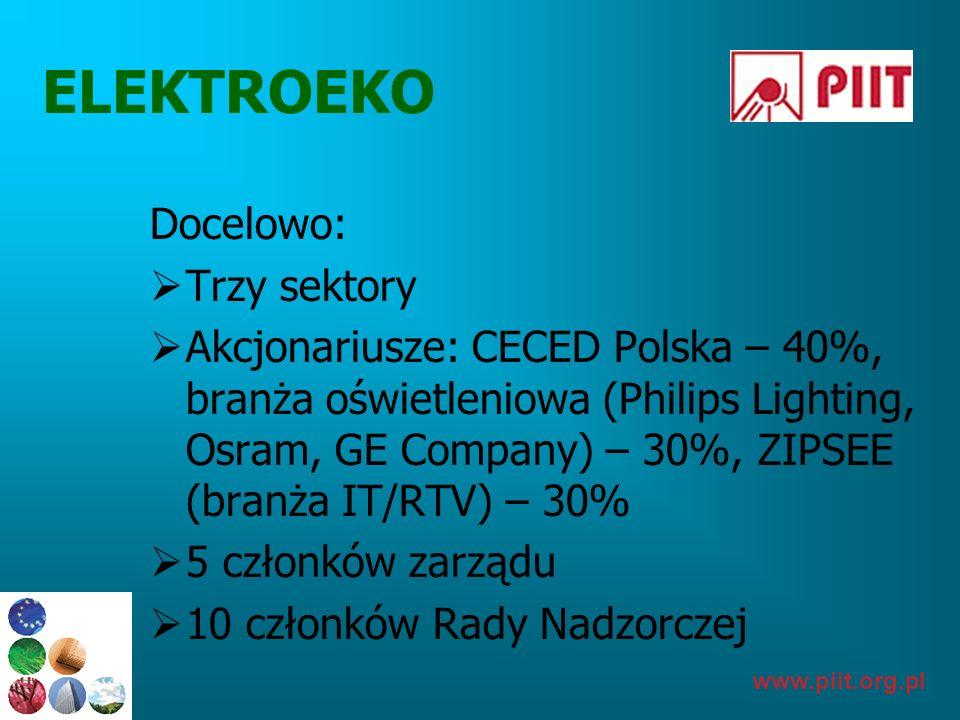www.piit.org.pl ELEKTROEKO Docelowo: Trzy sektory Akcjonariusze: CECED Polska – 40%, branża oświetleniowa (Philips Lighting, Osram, GE Company) – 30%,