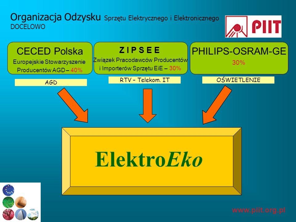 www.piit.org.pl Organizacja Odzysku Sprzętu Elektrycznego i Elektronicznego DOCELOWO ElektroEko CECED Polska Europejskie Stowarzyszenie Producentów AG