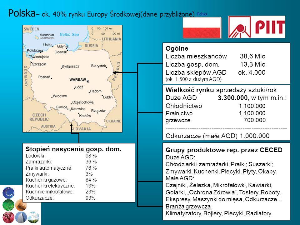 www.piit.org.pl Polska – ok. 40% rynku Europy Środkowej(dane przybliżone) Wielkość rynku sprzedaży sztuki/rok Duże AGD 3.300.000, w tym m.in.: Chłodni