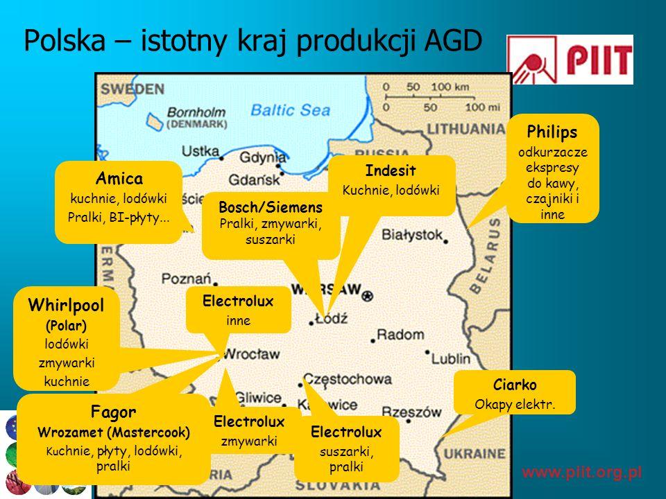 www.piit.org.pl Polska – istotny kraj produkcji AGD Amica kuchnie, lodówki Pralki, BI-płyty... Philips odkurzacze ekspresy do kawy, czajniki i inne Bo