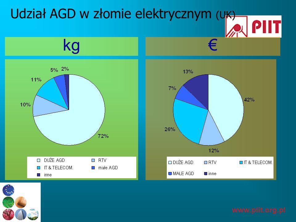 www.piit.org.pl AGD-Największy stopień nasycenia W Europie standardowe gospodarstwo domowe ma średnio więcej niż 25 artykułów AGD; w krajach Europy Środkowej, średnia ta może być trochę niższa Kuchenki 84% Lodówki 98% Zmywarki 5% źródło: CECED - model udziałów rynkowych - raport suszarki 0% Pralki Automatyczne 75% Żelazka, suszarki do włosów...