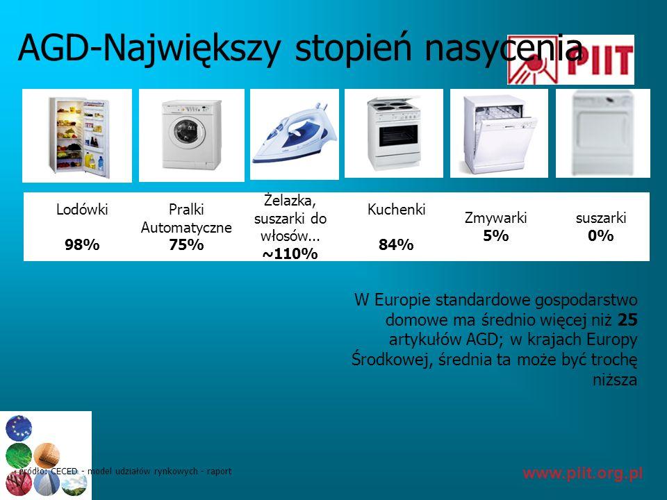 www.piit.org.pl AGD-Największy stopień nasycenia W Europie standardowe gospodarstwo domowe ma średnio więcej niż 25 artykułów AGD; w krajach Europy Śr