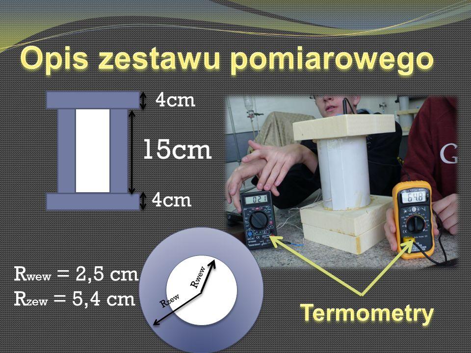 15cm 4cm R wew = 2,5 cm R zew = 5,4 cm R wew R zew