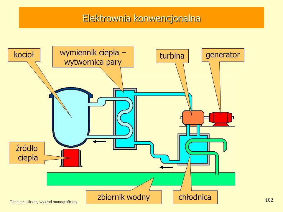 Tadeusz Hilczer, wykład monograficzny 102 Elektrownia konwencjonalna źródło ciepła kocioł wymiennik ciepła – wytwornica pary turbina generator chłodni