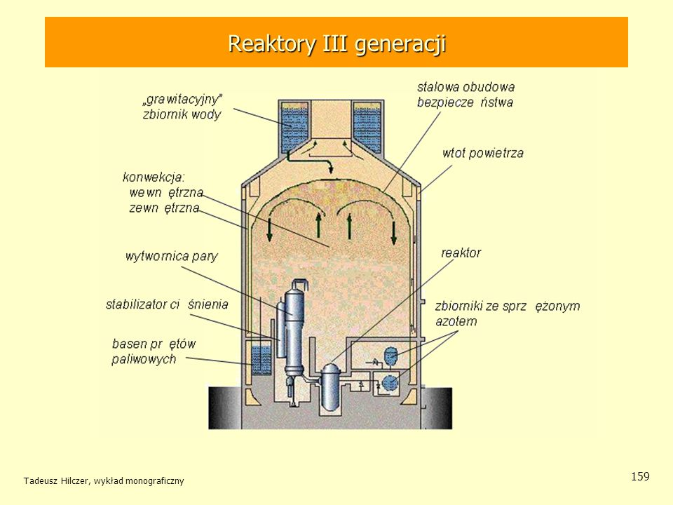 Tadeusz Hilczer, wykład monograficzny 159 Reaktory III generacji