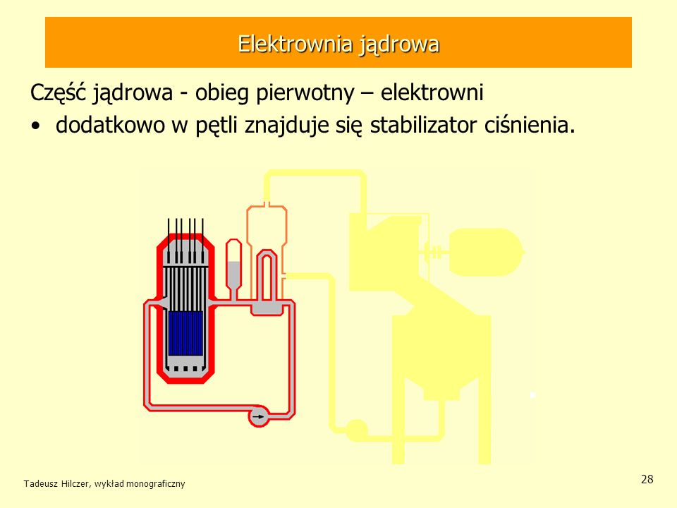 Tadeusz Hilczer, wykład monograficzny 28 Elektrownia jądrowa Część jądrowa - obieg pierwotny – elektrowni dodatkowo w pętli znajduje się stabilizator