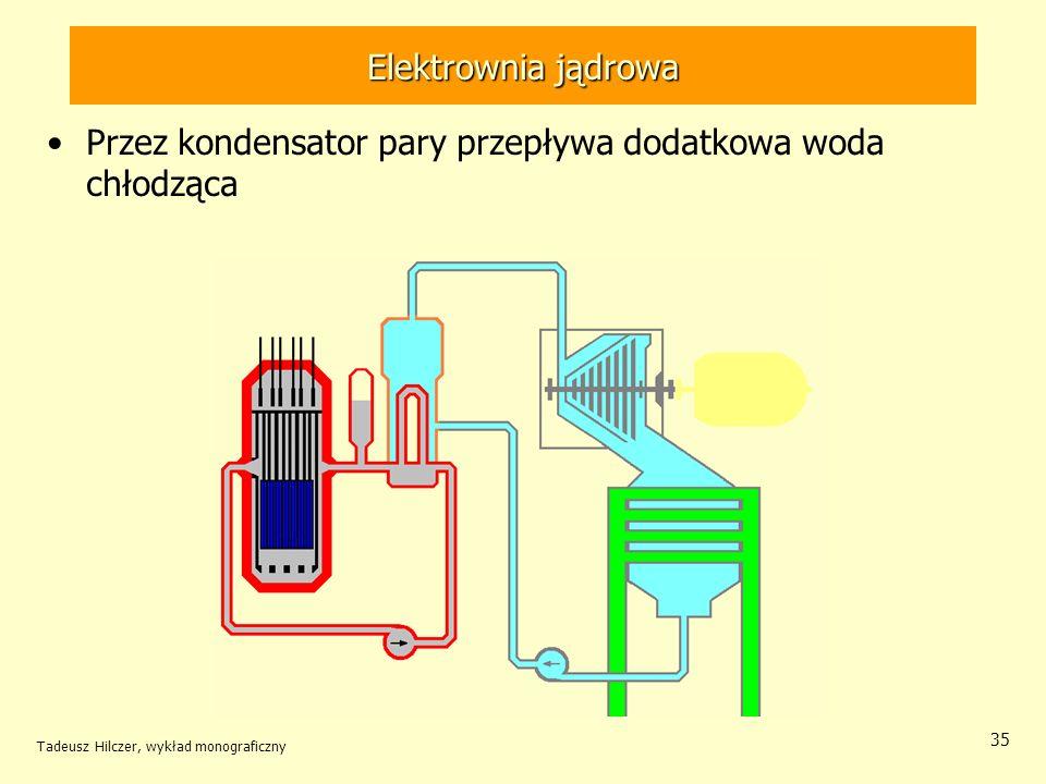 Tadeusz Hilczer, wykład monograficzny 35 Elektrownia jądrowa Przez kondensator pary przepływa dodatkowa woda chłodząca Elektrownia jądrowa
