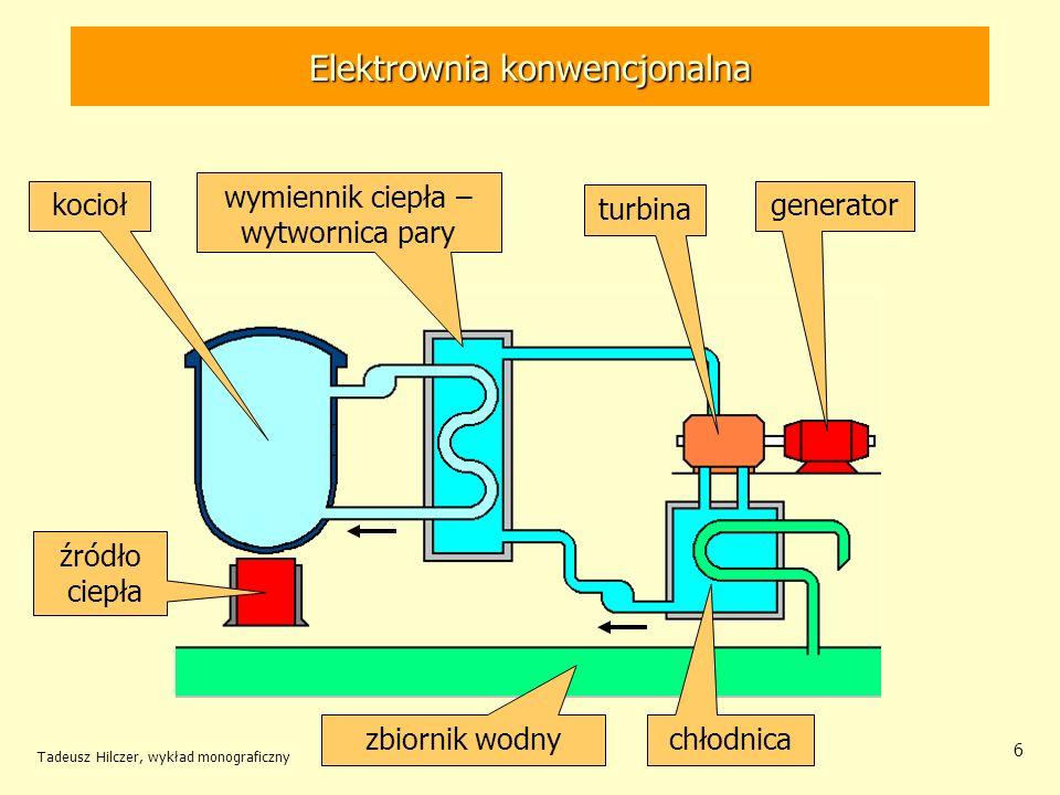 Tadeusz Hilczer, wykład monograficzny 6 Elektrownia konwencjonalna źródło ciepła kocioł wymiennik ciepła – wytwornica pary turbina generator chłodnica
