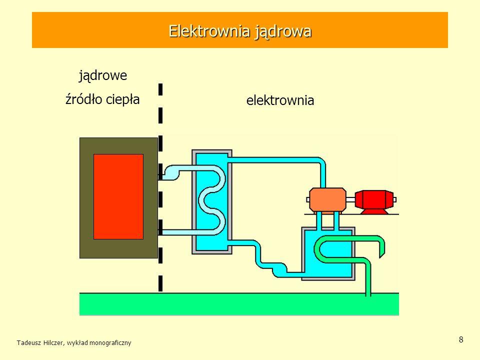 Tadeusz Hilczer, wykład monograficzny 119 Reaktor wysokotemperaturowy Reaktor taki zużywa jako surowiec energetyczny obok uranu także 232 Th, Tor w trakcie pracy reaktora pochłania neutrony i przemienia się z rozszczepialny 233 U.
