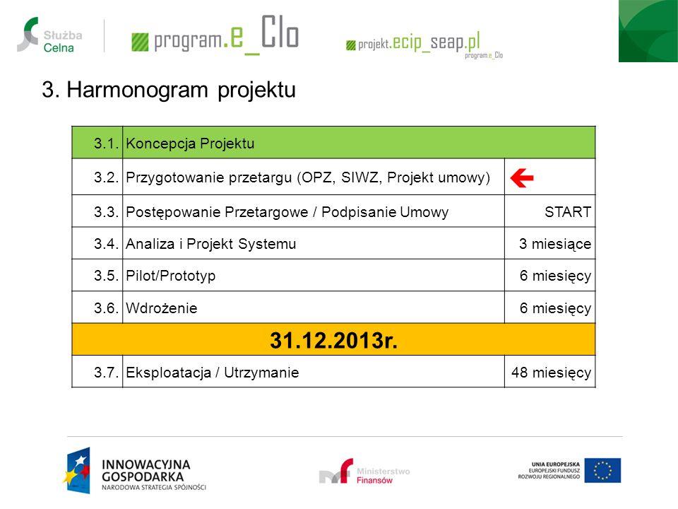 3. Harmonogram projektu 3.1.Koncepcja Projektu 3.2.Przygotowanie przetargu (OPZ, SIWZ, Projekt umowy) 3.3.Postępowanie Przetargowe / Podpisanie UmowyS