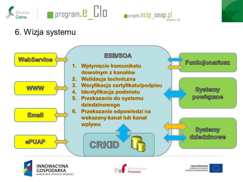 6. Wizja systemu