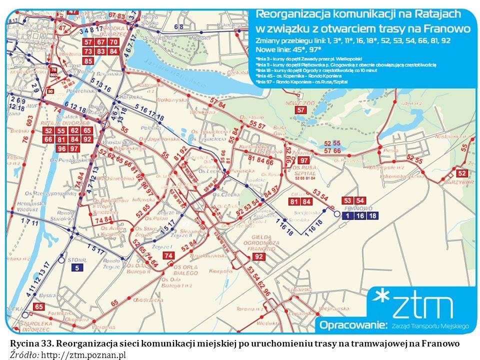 Rycina 33. Reorganizacja sieci komunikacji miejskiej po uruchomieniu trasy na tramwajowej na Franowo Źródło: http://ztm.poznan.pl
