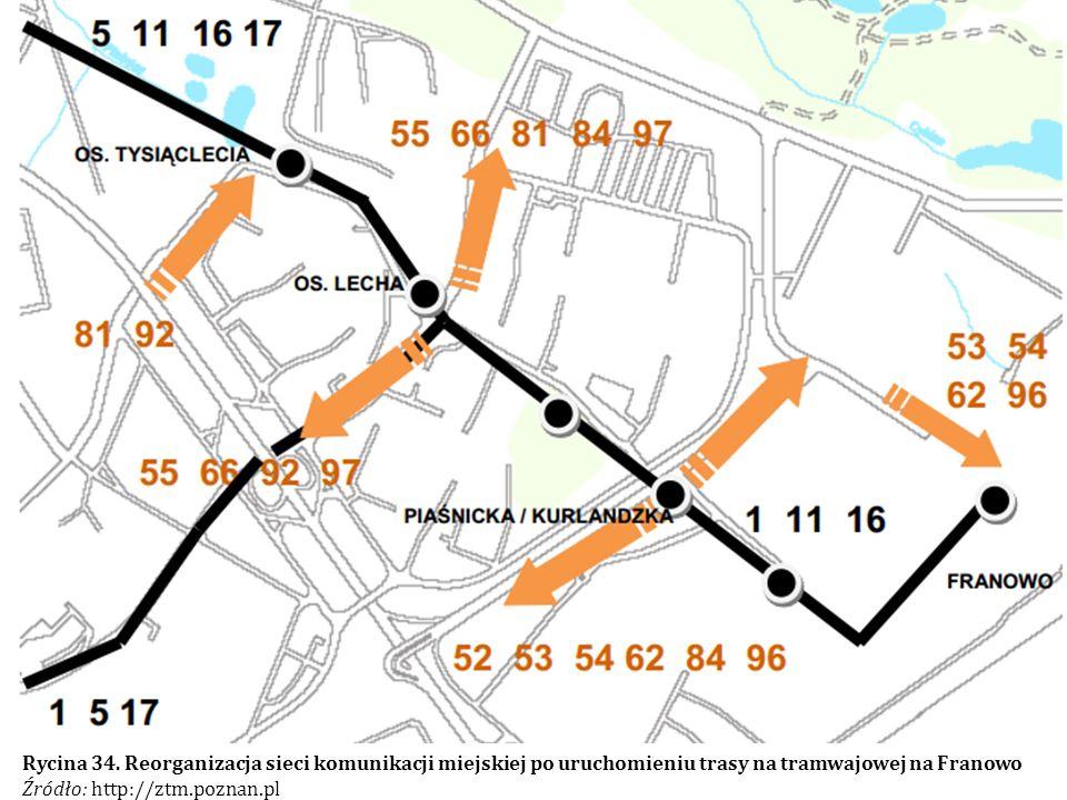 Rycina 34. Reorganizacja sieci komunikacji miejskiej po uruchomieniu trasy na tramwajowej na Franowo Źródło: http://ztm.poznan.pl