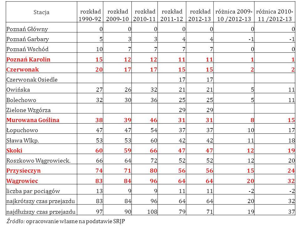 Stacja rozkład 1990-92 rozkład 2009-10 rozkład 2010-11 rozkład 2011-12 rozkład 2012-13 różnica 2009- 10 /2012-13 różnica 2010- 11 /2012-13 Poznań Głów