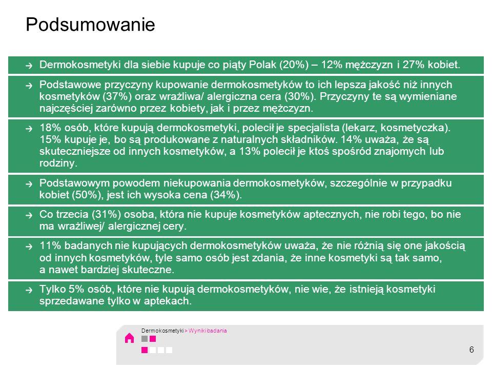 Podsumowanie Dermokosmetyki dla siebie kupuje co piąty Polak (20%) – 12% mężczyzn i 27% kobiet. Podstawowe przyczyny kupowanie dermokosmetyków to ich