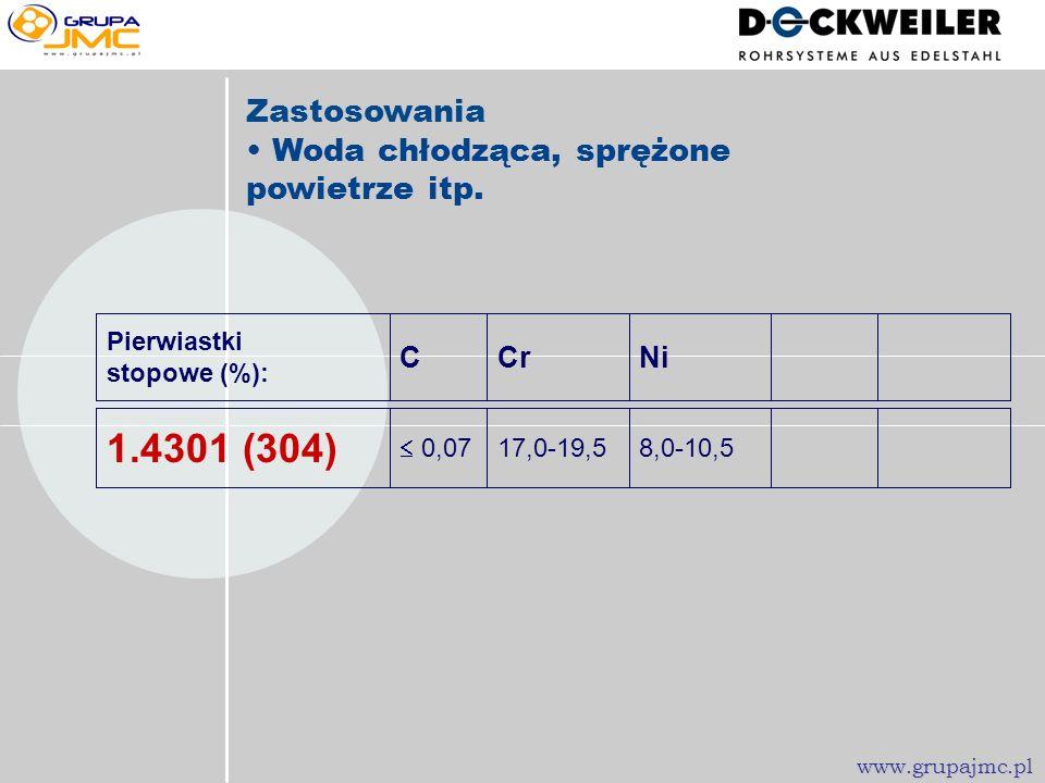 Jakie gatunki stali znajdziemy w wyrobach rurowych dla farmacji? www.grupajmc.pl