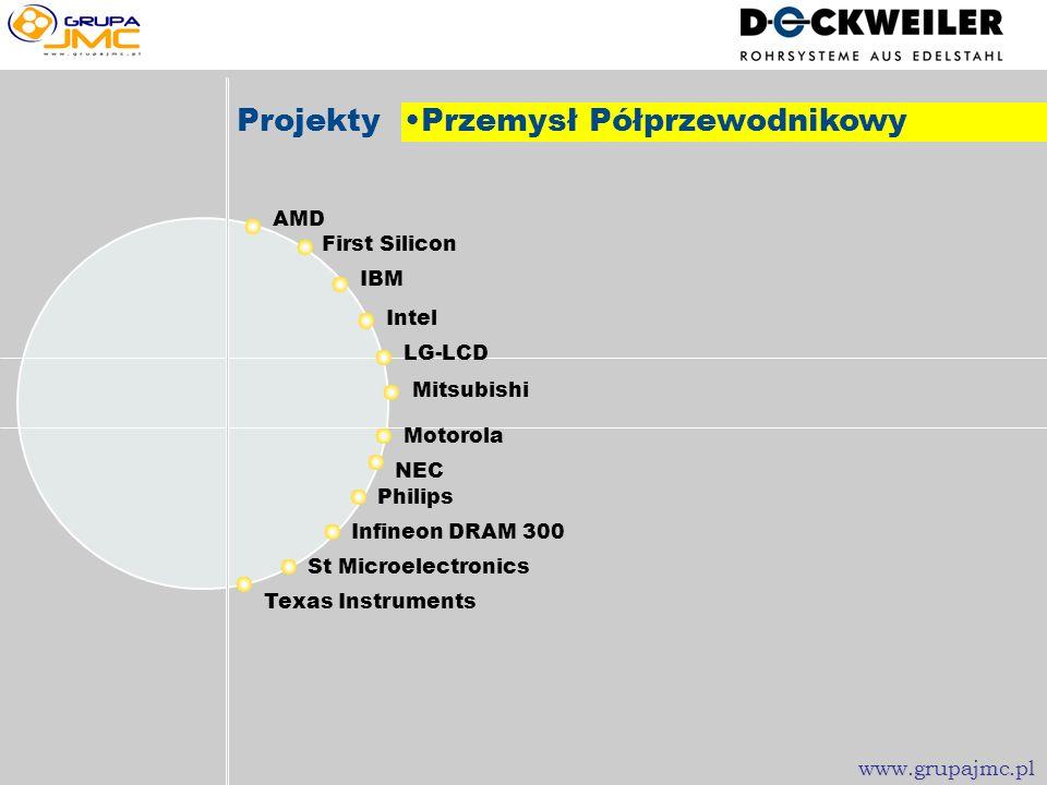 www.grupajmc.pl COAX Dockweiler - Systemy Rurowe Produkty dla Przemysłu Półprzewodnikowego LM www.grupajmc.pl